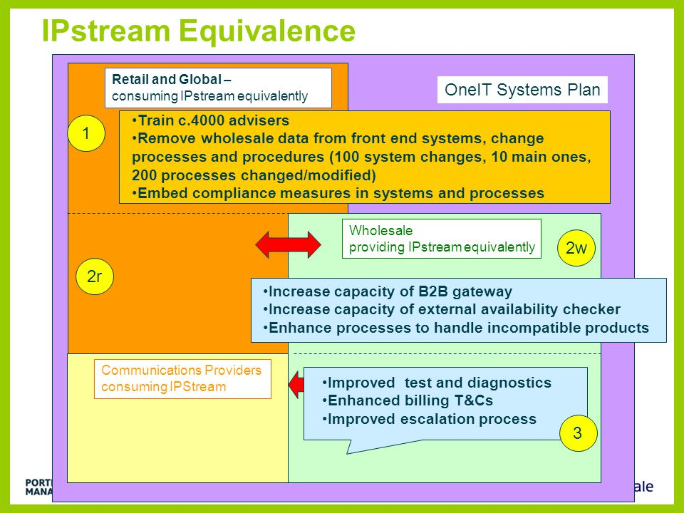 IPstream Equivalence OneIT Systems Plan 1 2w 2r 3 3