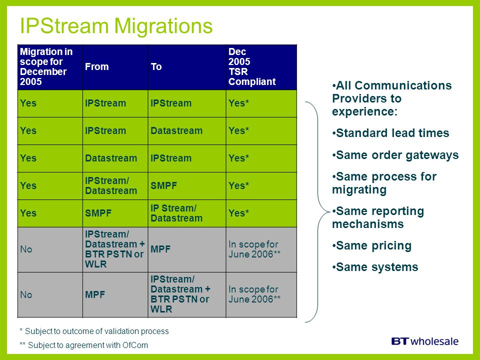 IPStream Migrations All Communications Providers to experience: