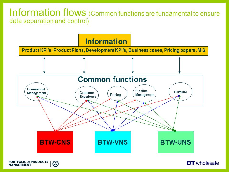 Information flows (Common functions are fundamental to ensure data separation and control)