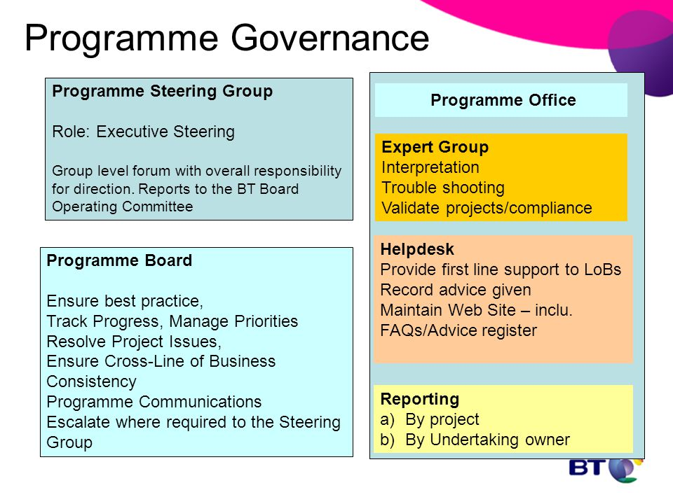 Programme Governance Programme Steering Group Programme Office