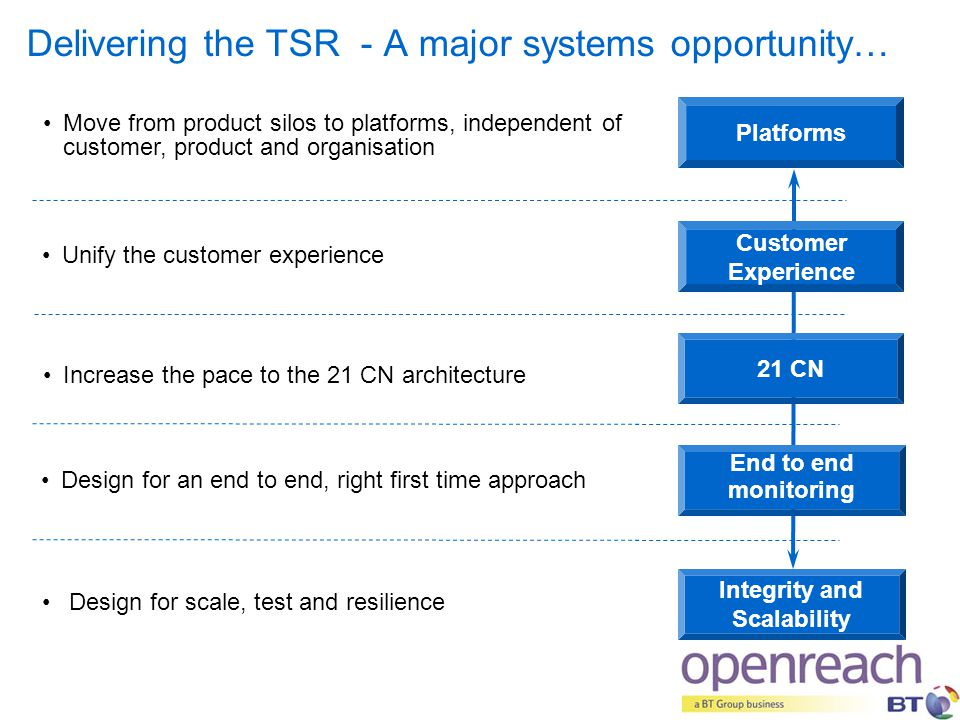 Delivering the TSR - A major systems opportunity…