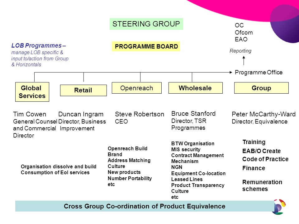 Cross Group Co-ordination of Product Equivalence