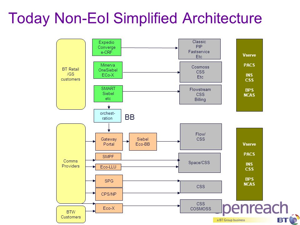 Today Non-EoI Simplified Architecture