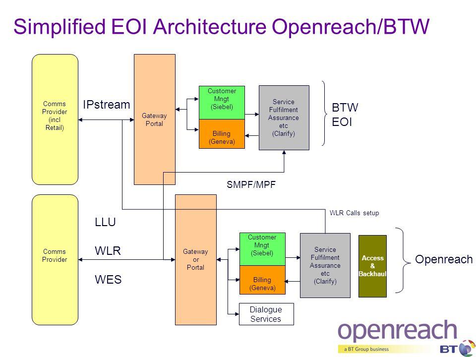 Simplified EOI Architecture Openreach/BTW