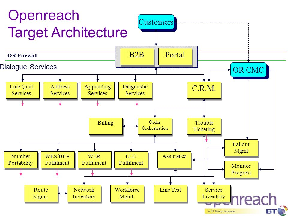 Openreach Target Architecture