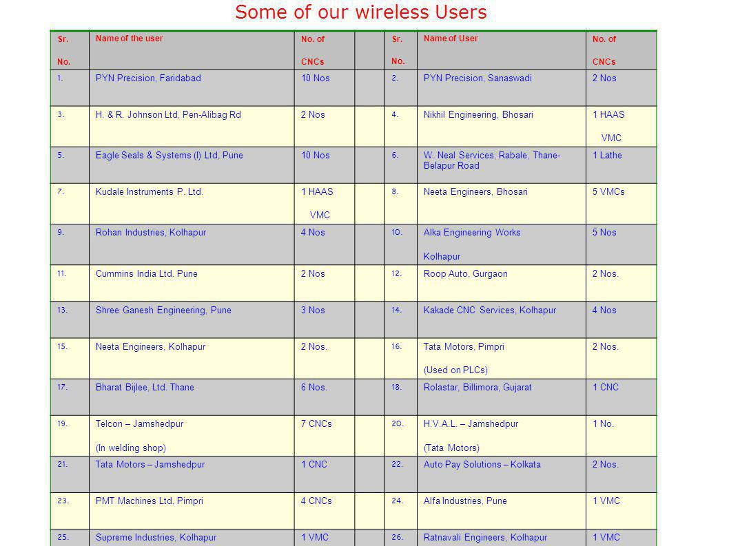 Some of our wireless Users
