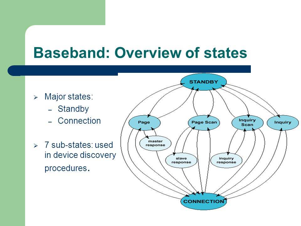Baseband: Overview of states