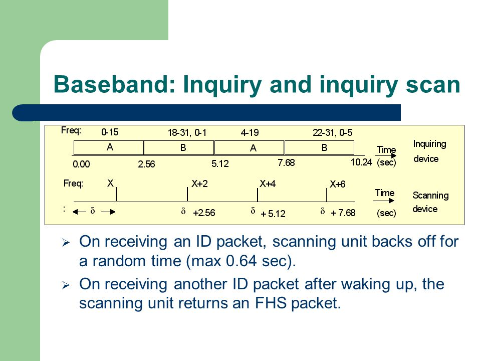 Baseband: Inquiry and inquiry scan
