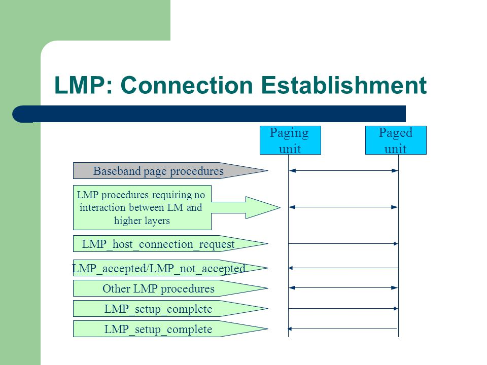LMP: Connection Establishment