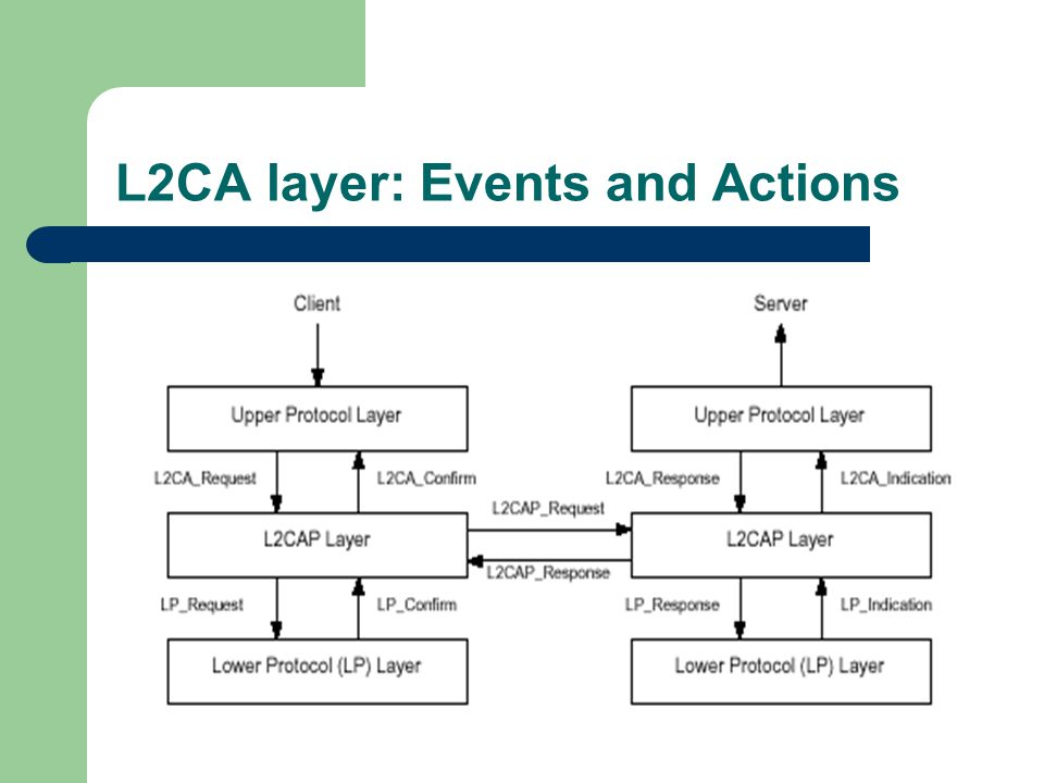 L2CA layer: Events and Actions