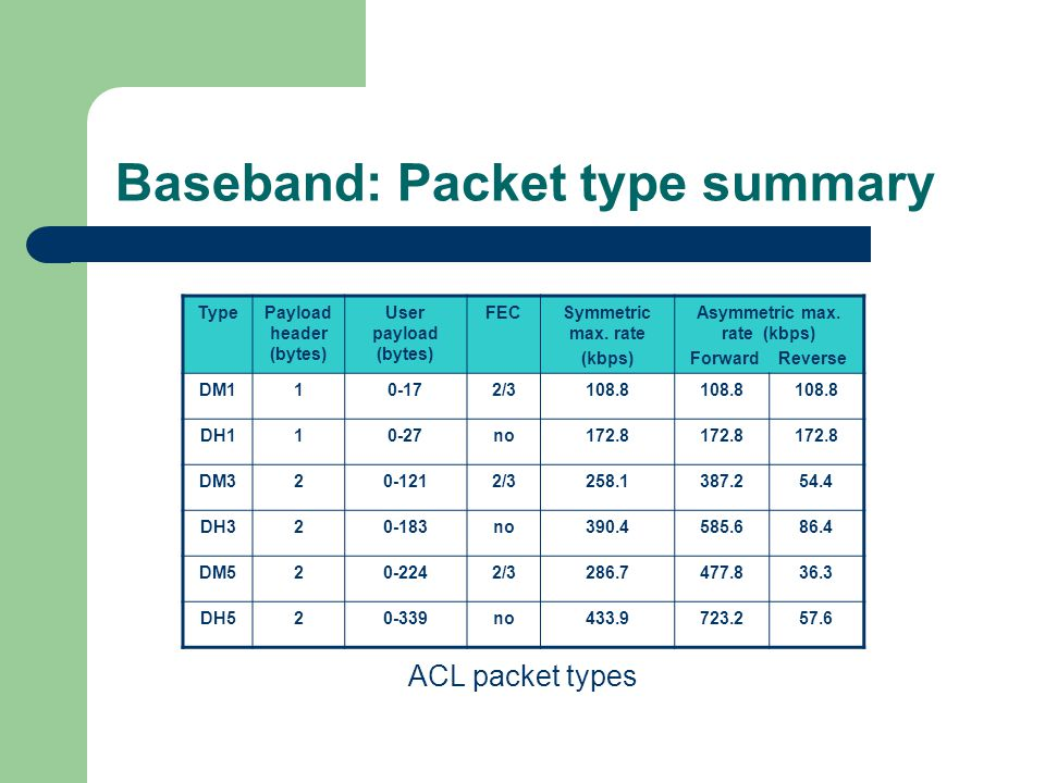 Baseband: Packet type summary