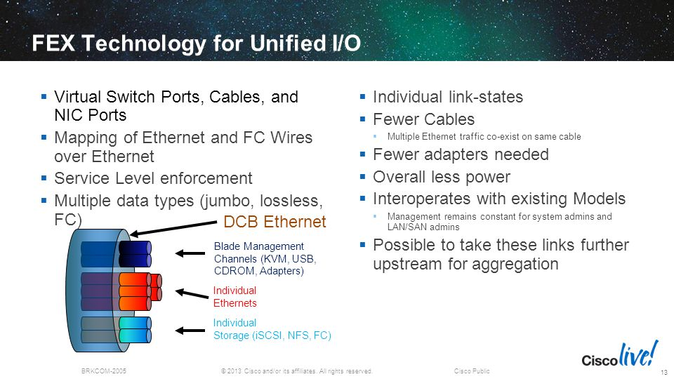 FEX Technology for Unified I/O