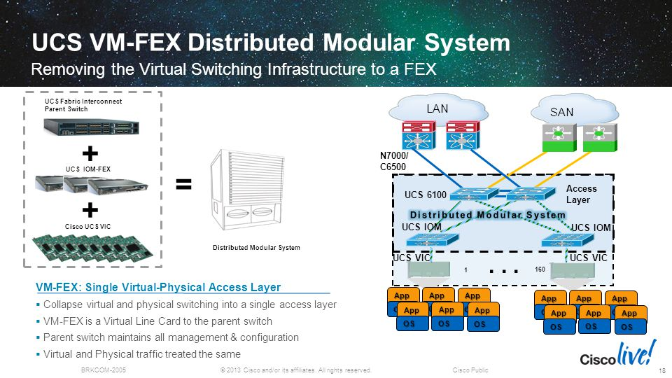 UCS VM-FEX Distributed Modular System