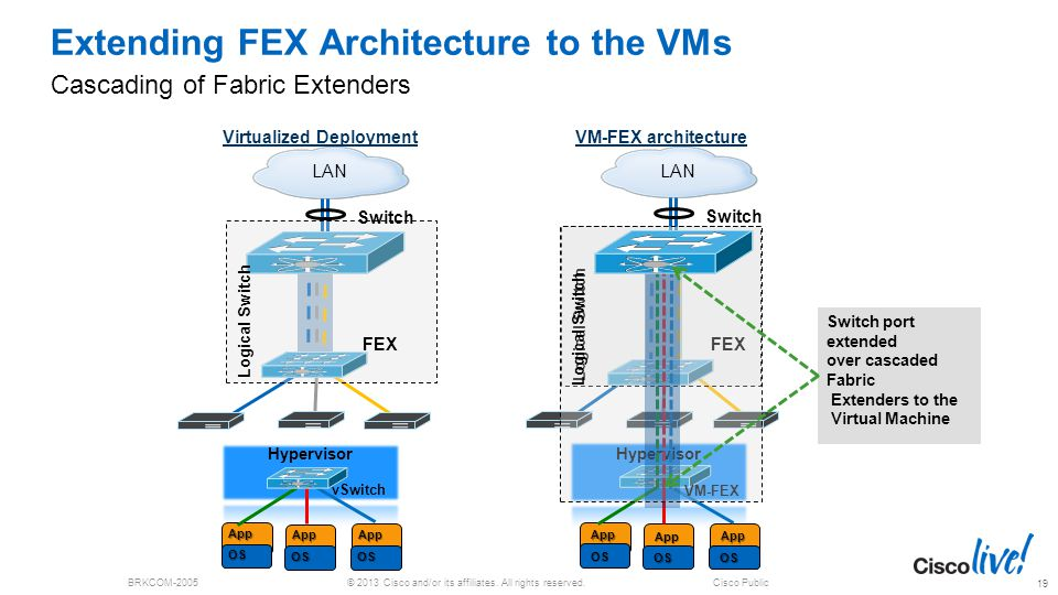 Extending FEX Architecture to the VMs