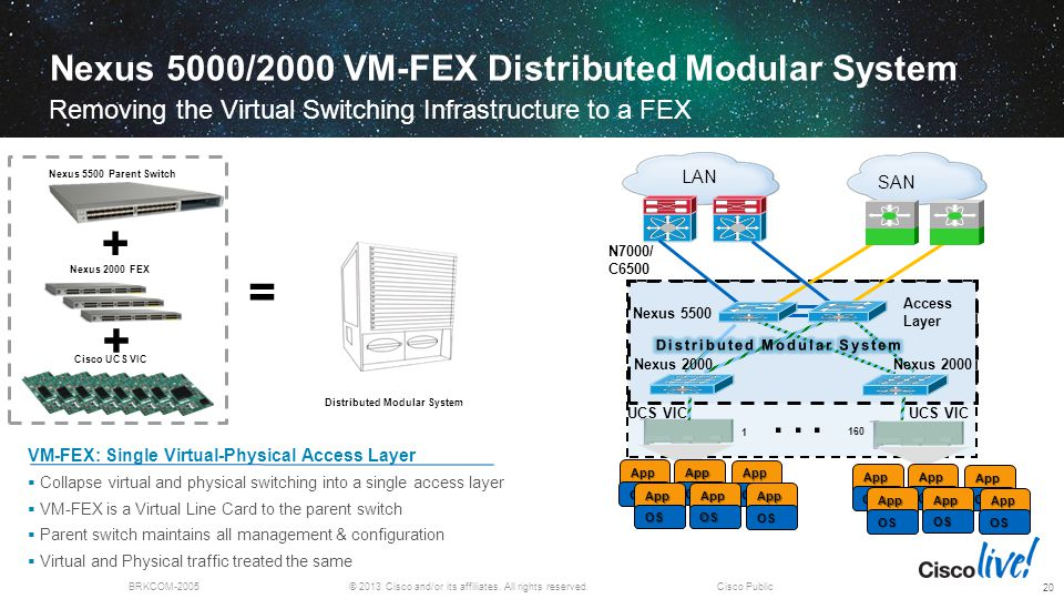 Nexus 5000/2000 VM-FEX Distributed Modular System