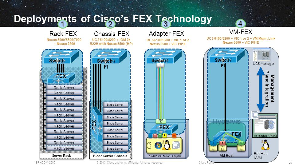 Deployments of Cisco's FEX Technology