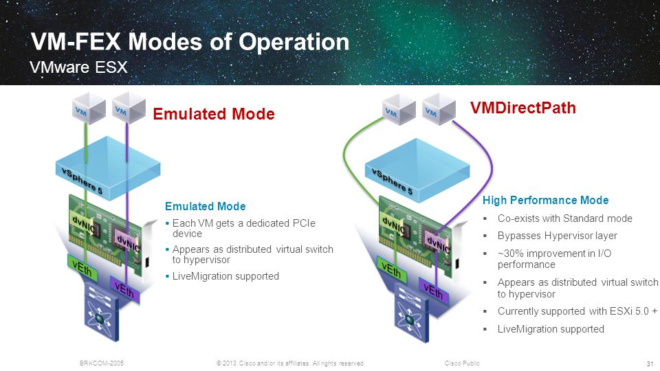 VM-FEX Modes of Operation