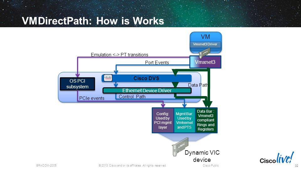 VMDirectPath: How is Works