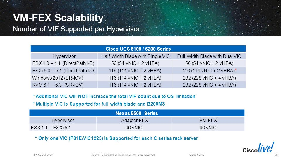VM-FEX Scalability Number of VIF Supported per Hypervisor