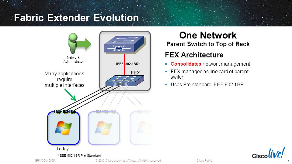 Fabric Extender Evolution