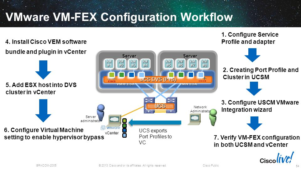 VMware VM-FEX Configuration Workflow