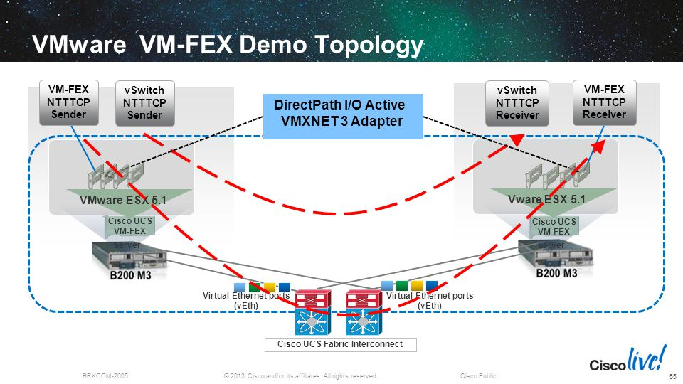 VMware VM-FEX Demo Topology