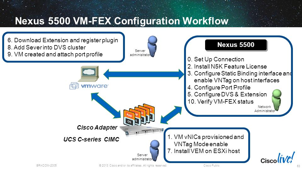 Nexus 5500 VM-FEX Configuration Workflow
