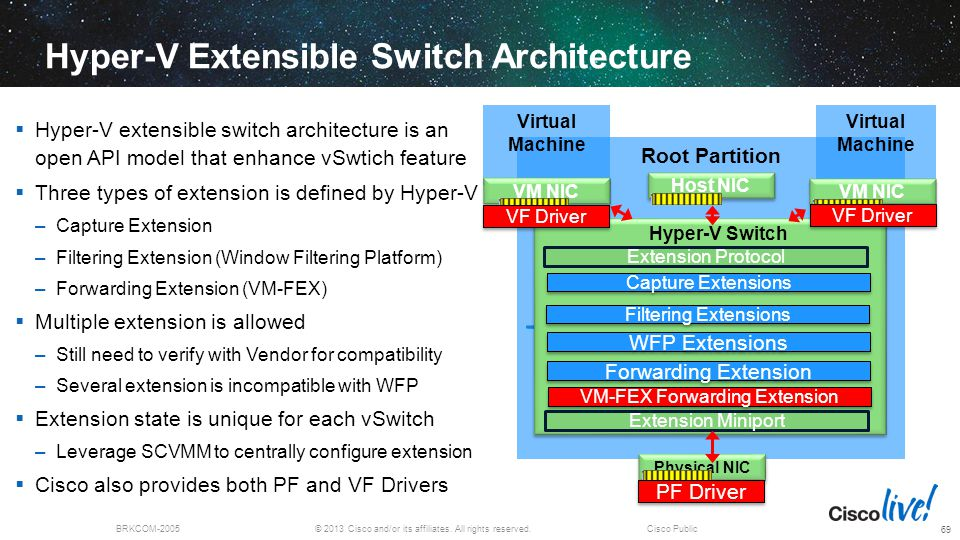 Hyper-V Extensible Switch Architecture