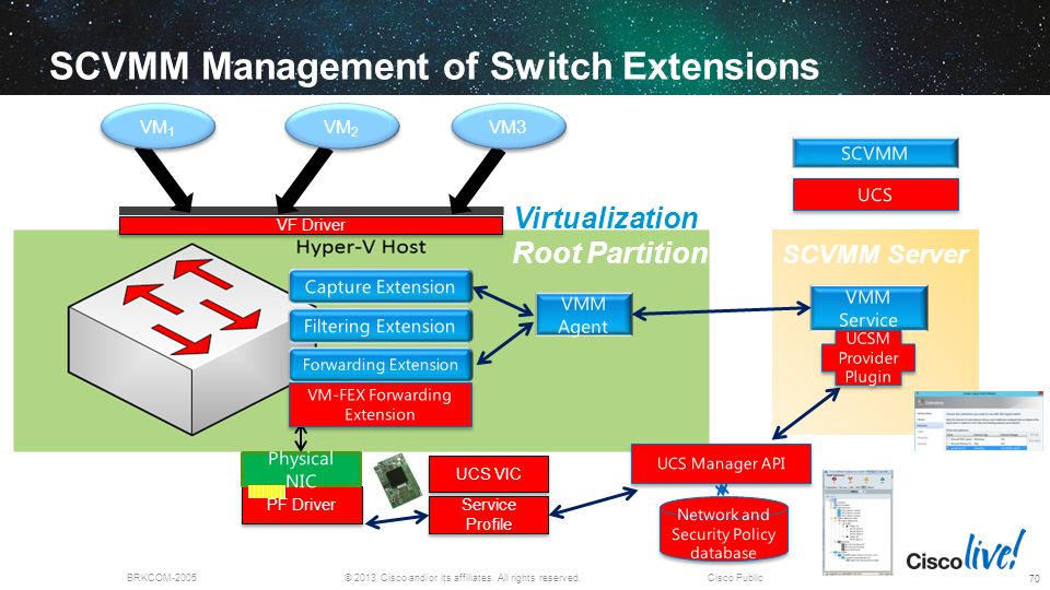 SCVMM Management of Switch Extensions