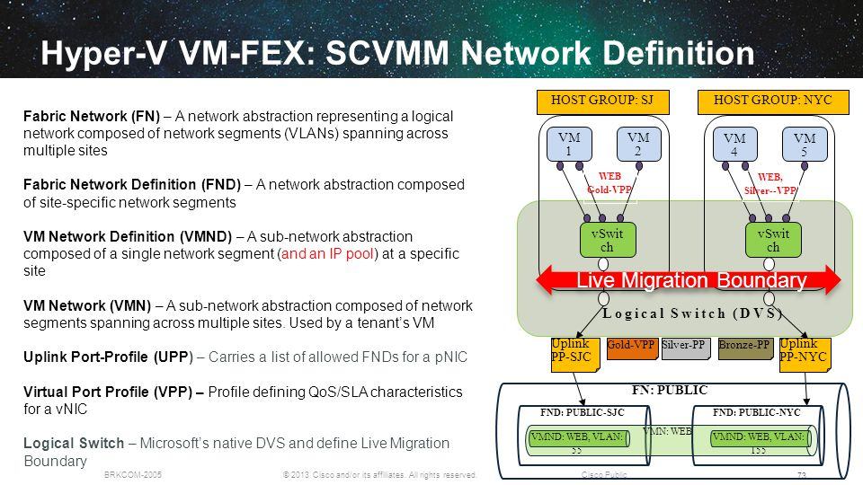 Hyper-V VM-FEX: SCVMM Network Definition