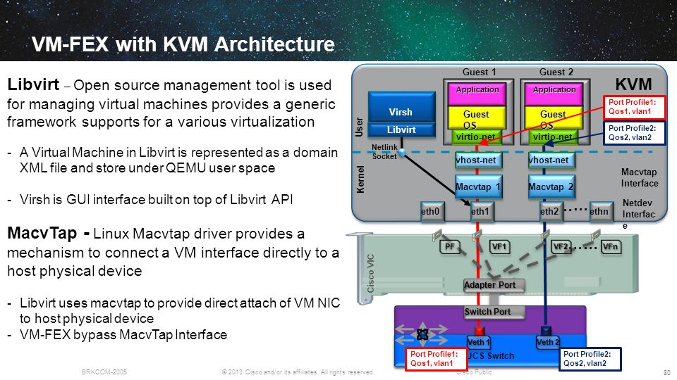 VM-FEX with KVM Architecture