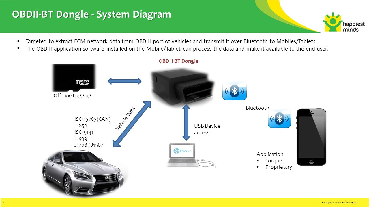OBDII-BT Dongle - System Diagram