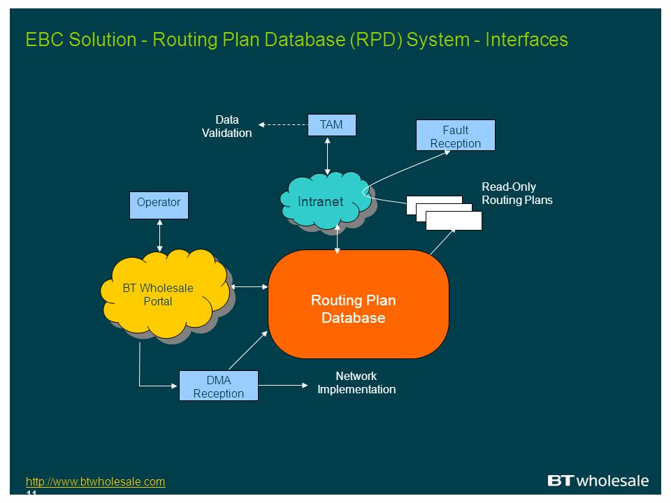 EBC Solution - Routing Plan Database (RPD) System - Interfaces