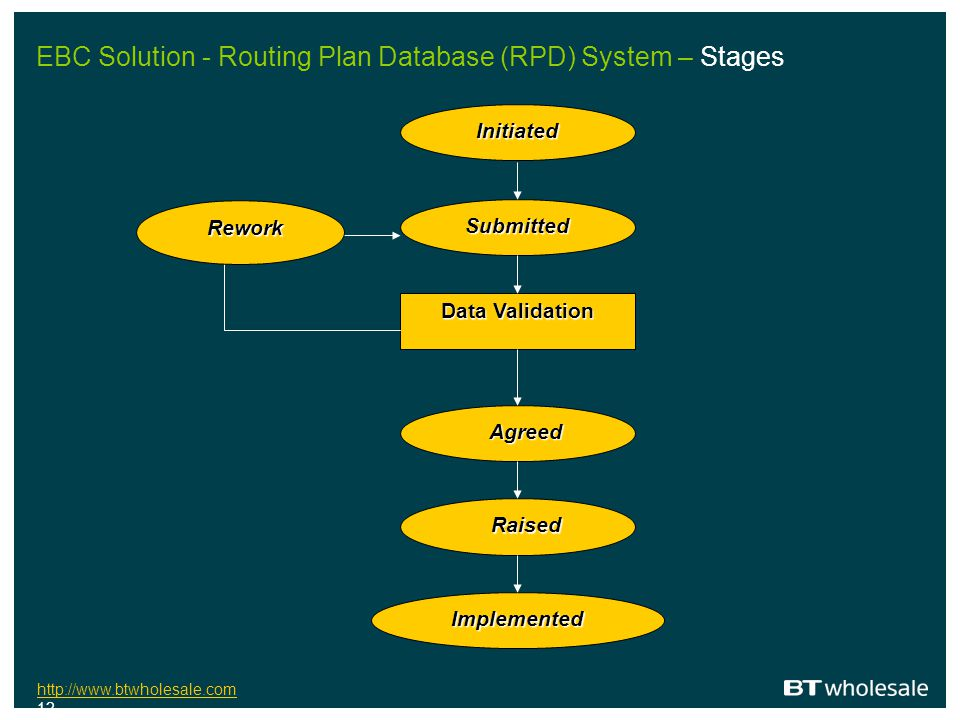 EBC Solution - Routing Plan Database (RPD) System – Stages