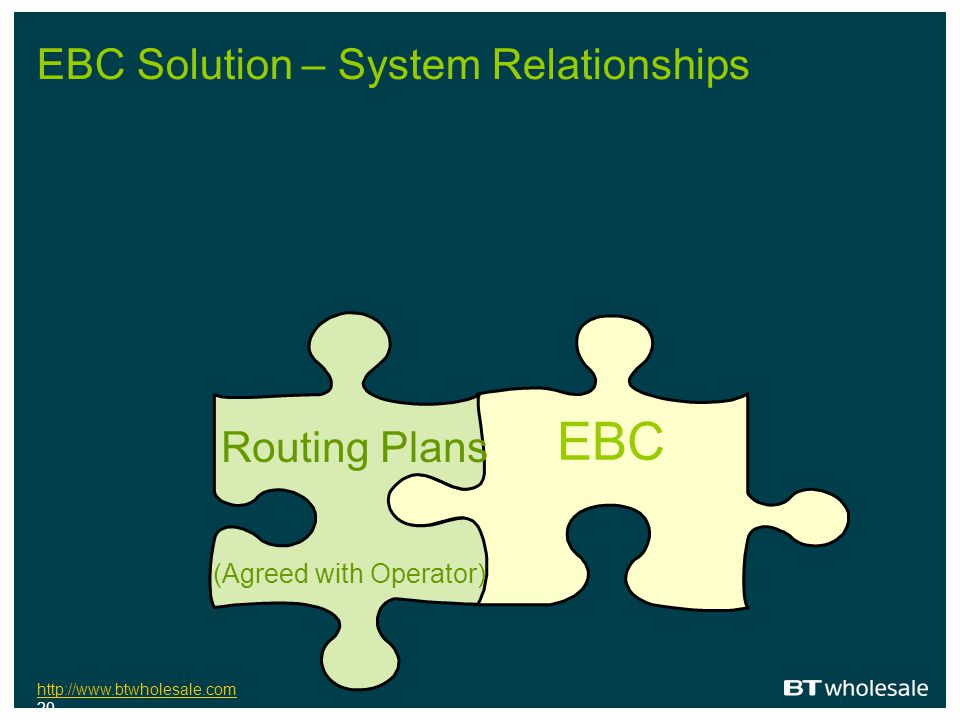 EBC Solution – System Relationships