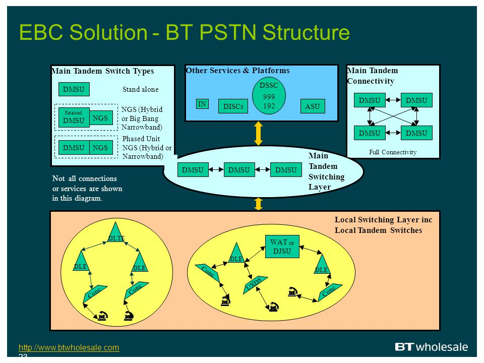 EBC Solution - BT PSTN Structure