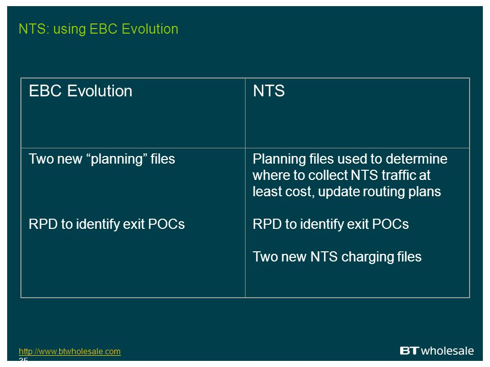 NTS: using EBC Evolution