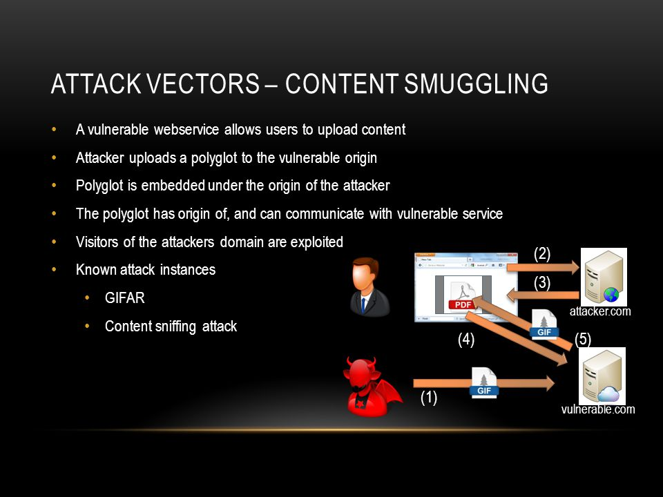 Attack vectors – Content smuggling