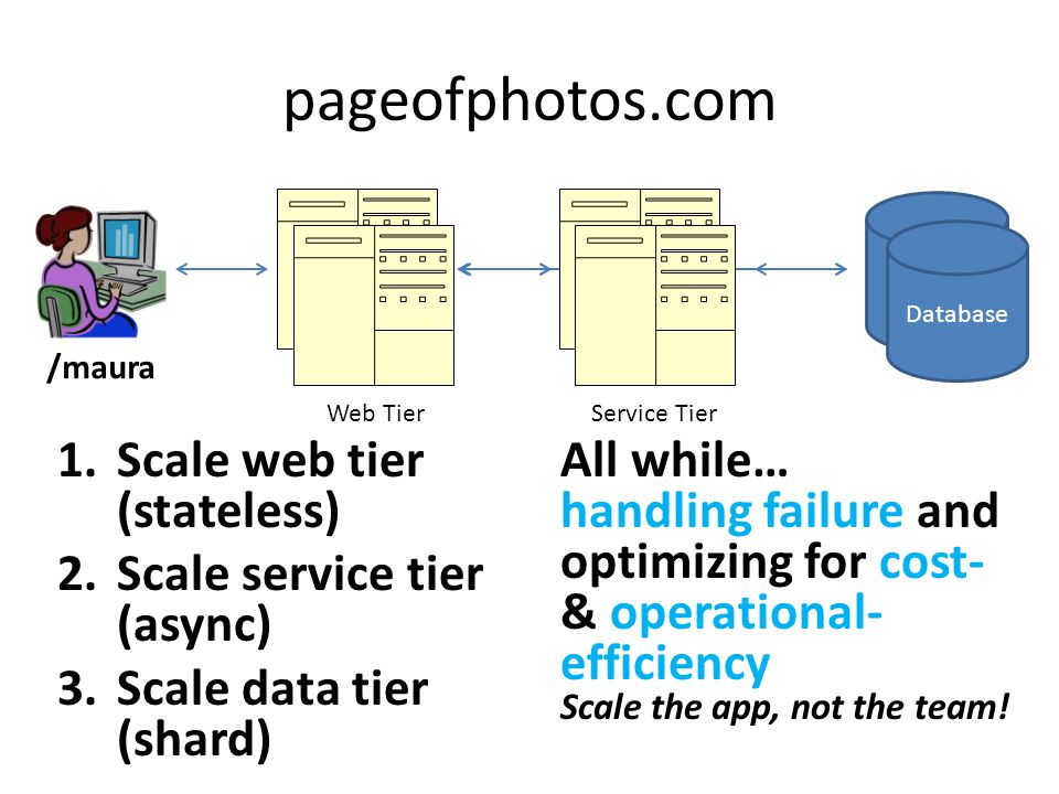 pageofphotos.com Scale web tier (stateless)