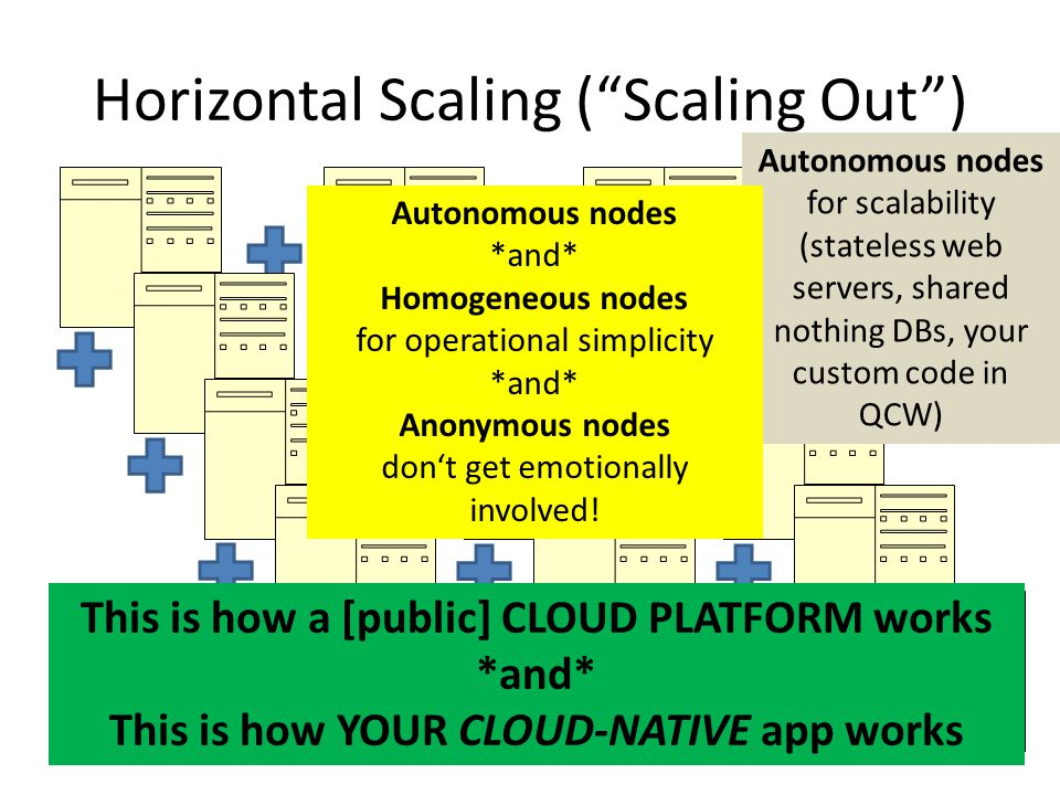 Horizontal Scaling ( Scaling Out )