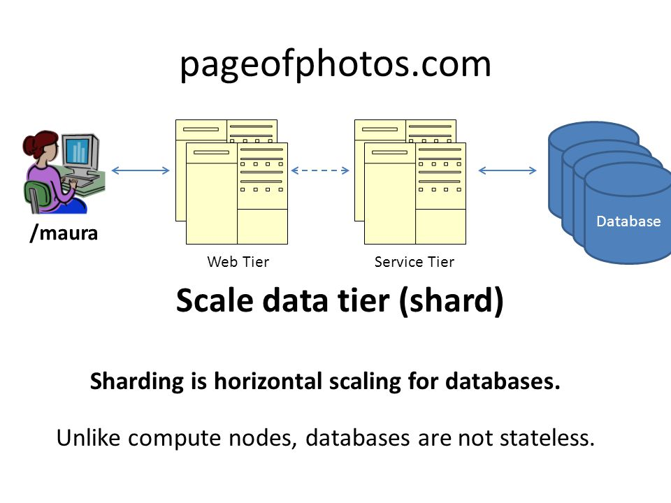 Scale data tier (shard) Sharding is horizontal scaling for databases.
