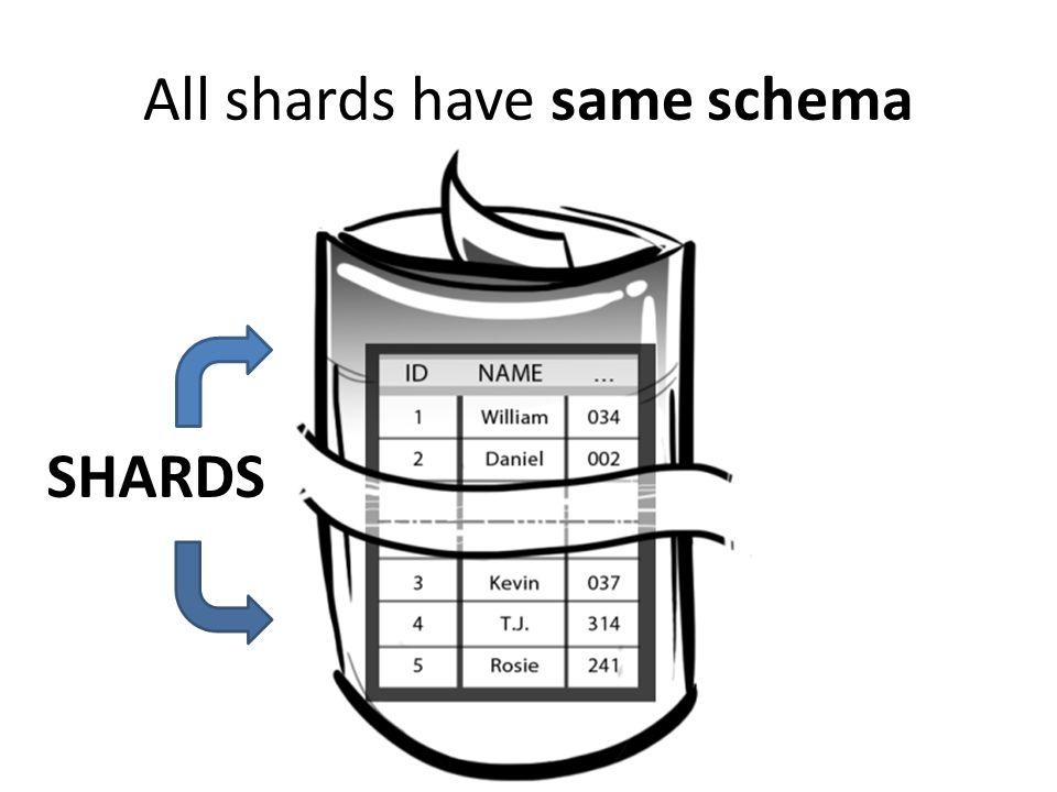 All shards have same schema