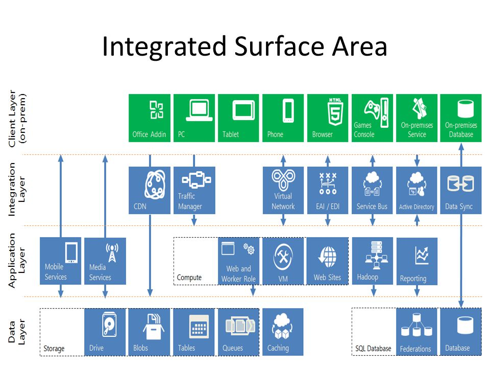 Integrated Surface Area