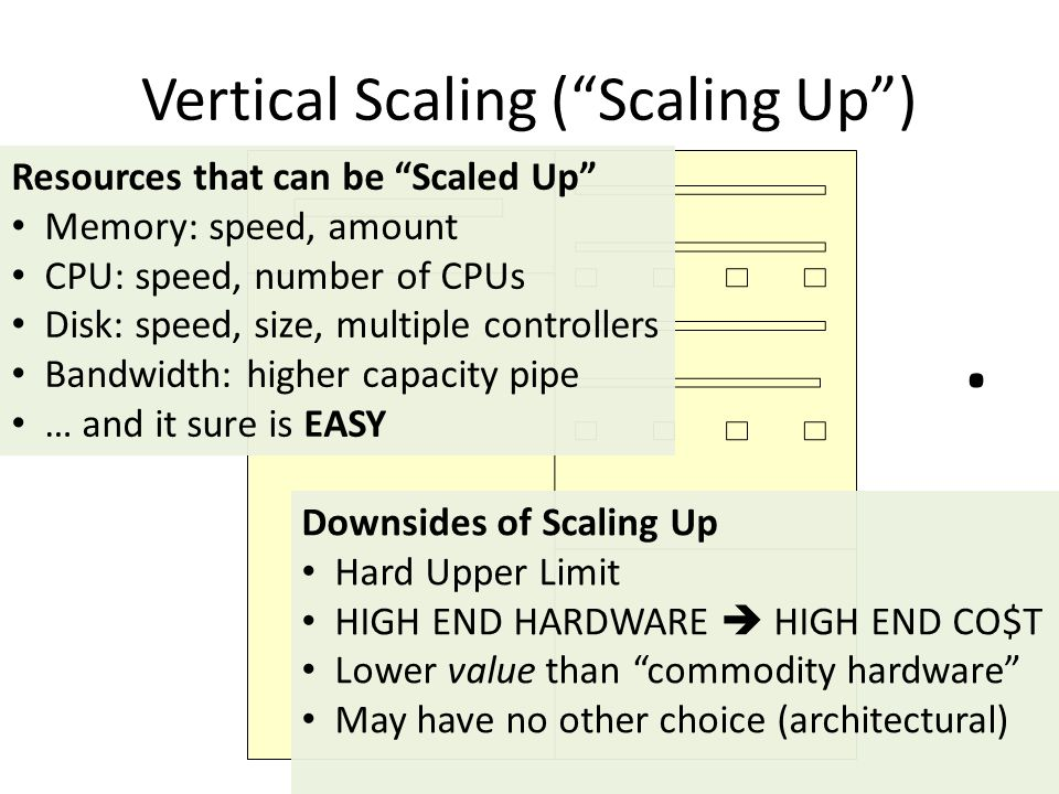 Vertical Scaling ( Scaling Up )