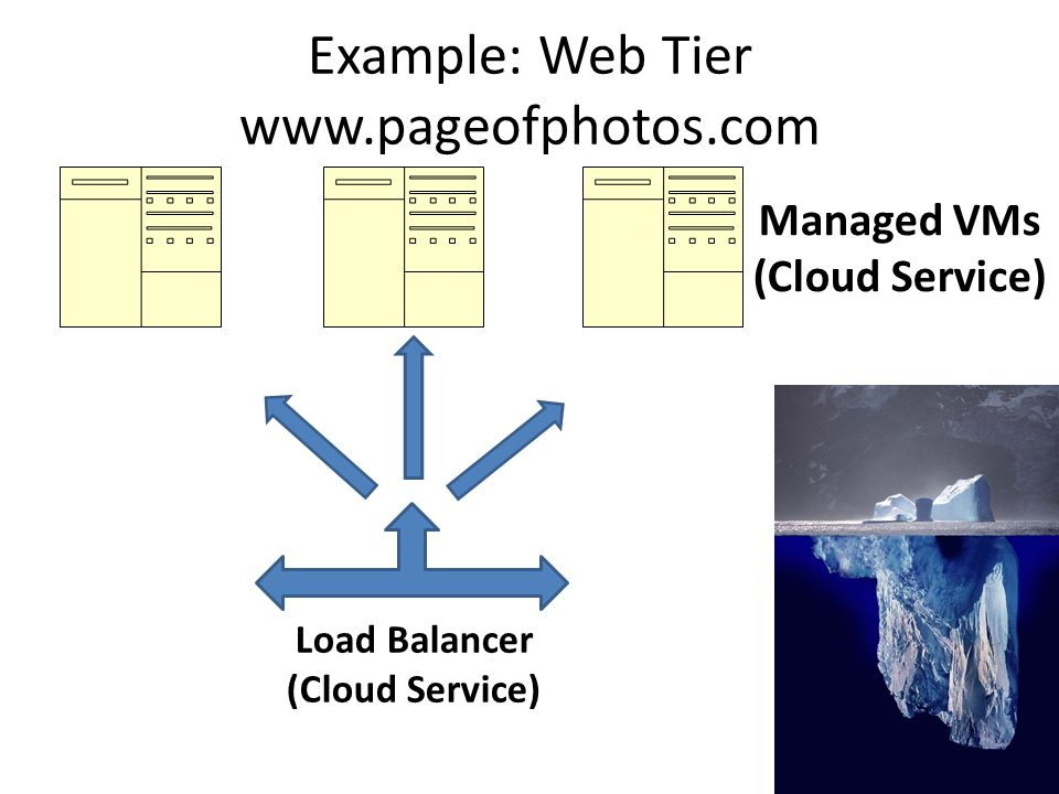 Example: Web Tier www.pageofphotos.com