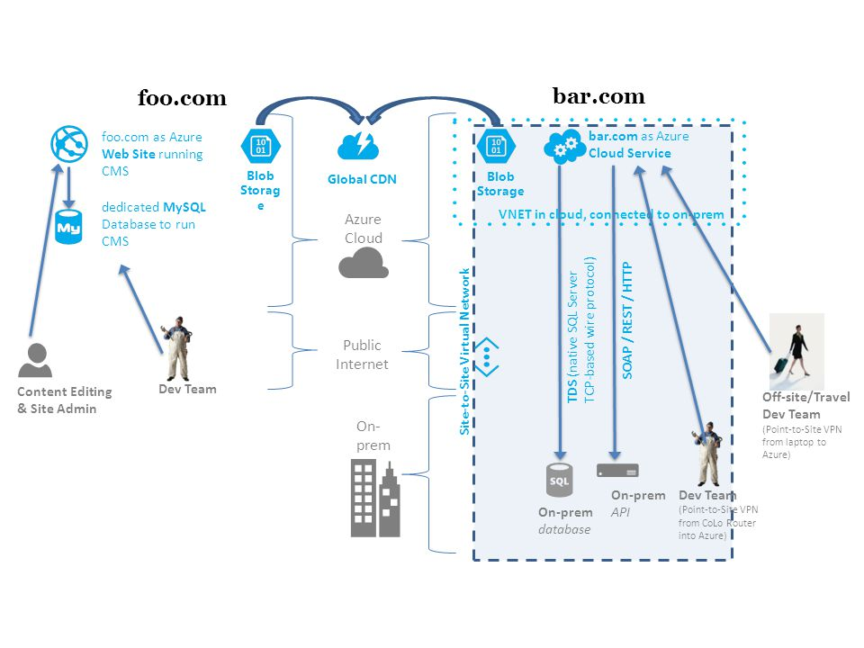 Site-to-Site Virtual Network