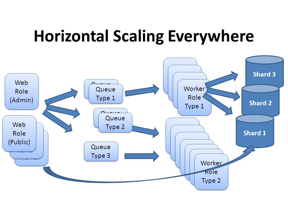 Horizontal Scaling Everywhere