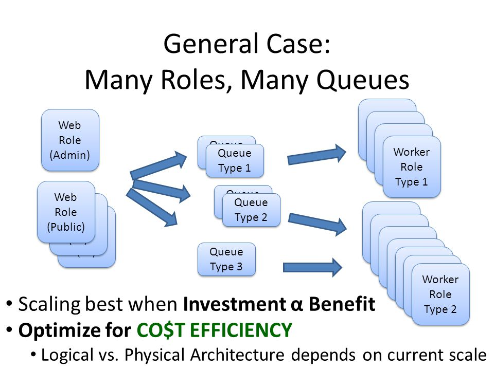 General Case: Many Roles, Many Queues