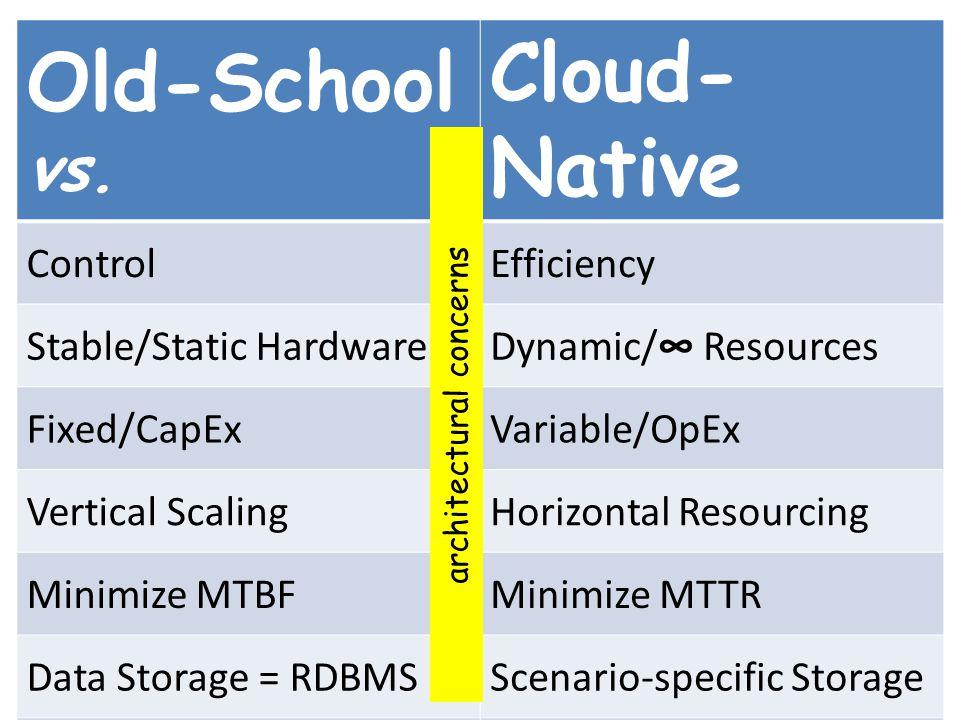 Pre-Cloud vs. Cloud-Native