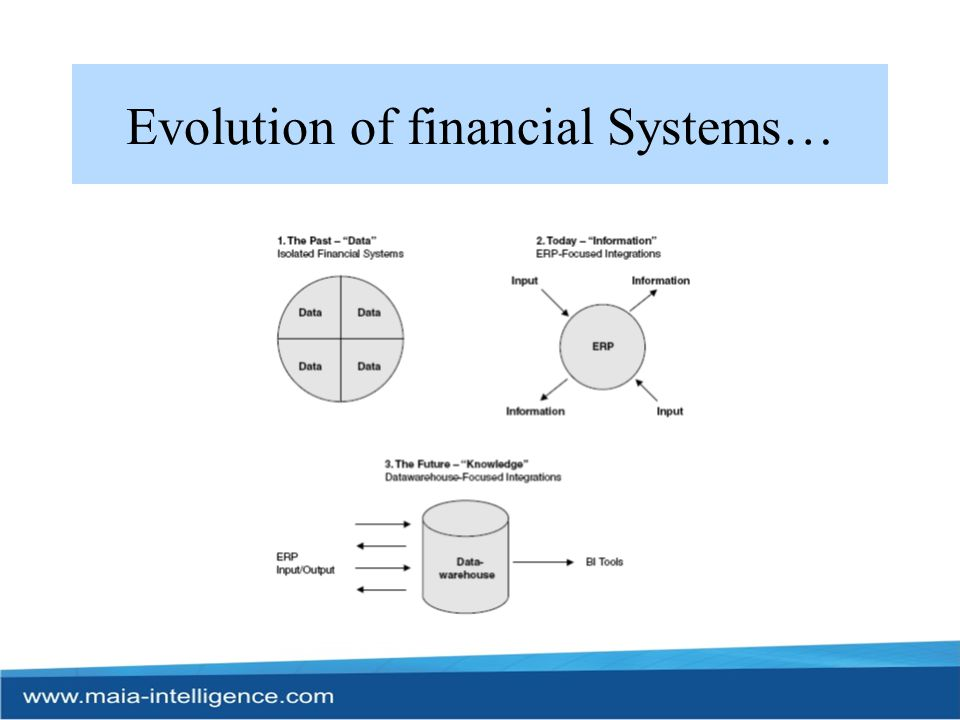 Evolution of financial Systems…